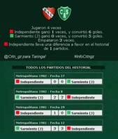 #Independiente vs #Sarmiento  #InfoCrtngz